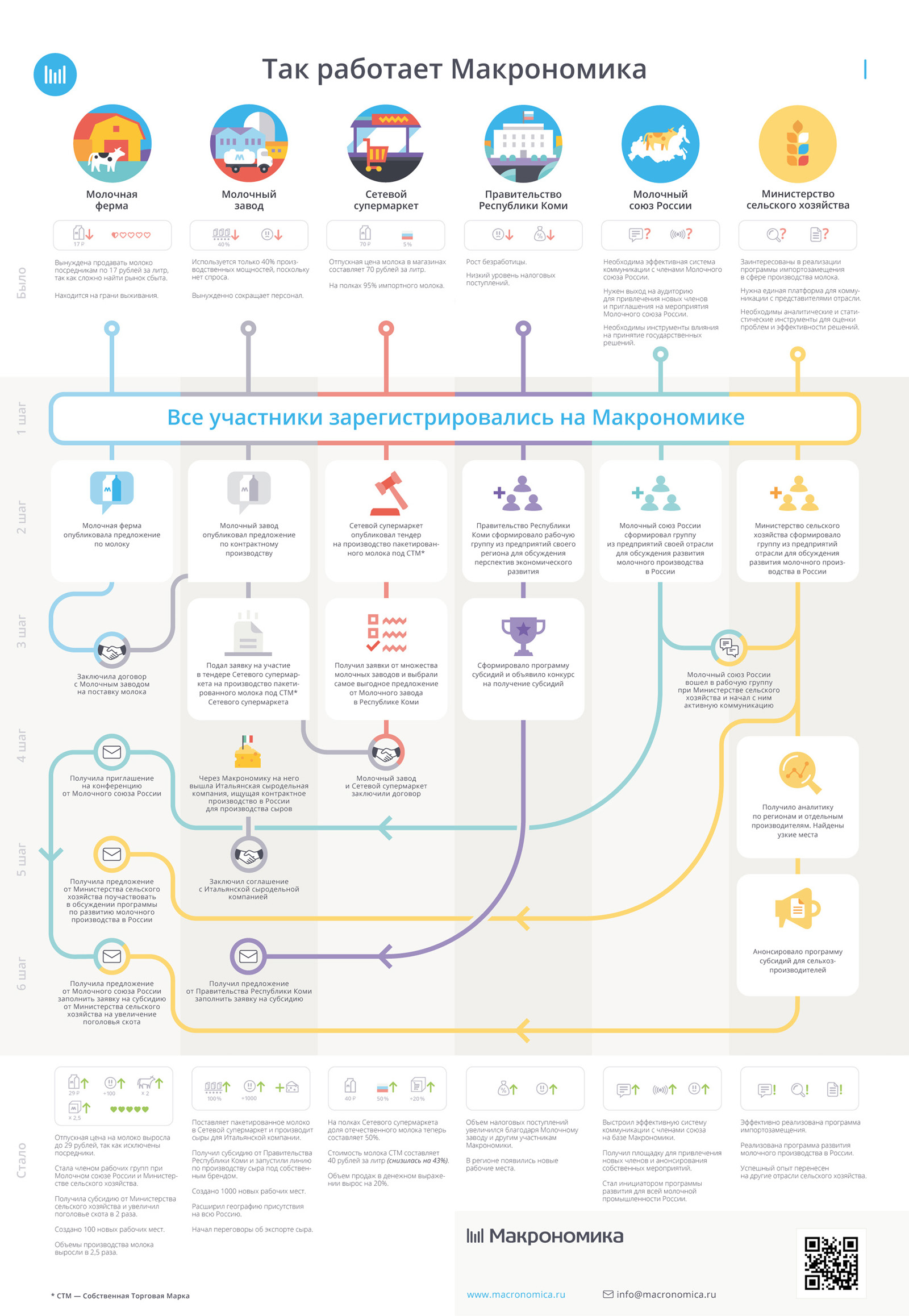 Детальные инфографики доступно объясняют принципы функционирования поисковой системы. Дизайн фирменного стиля также разработало брендинговое агентство Brandexpert «Остров Свободы»